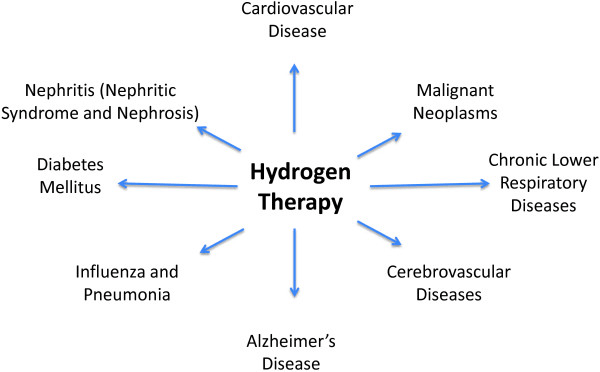 Selecting hydrogen therapies gas