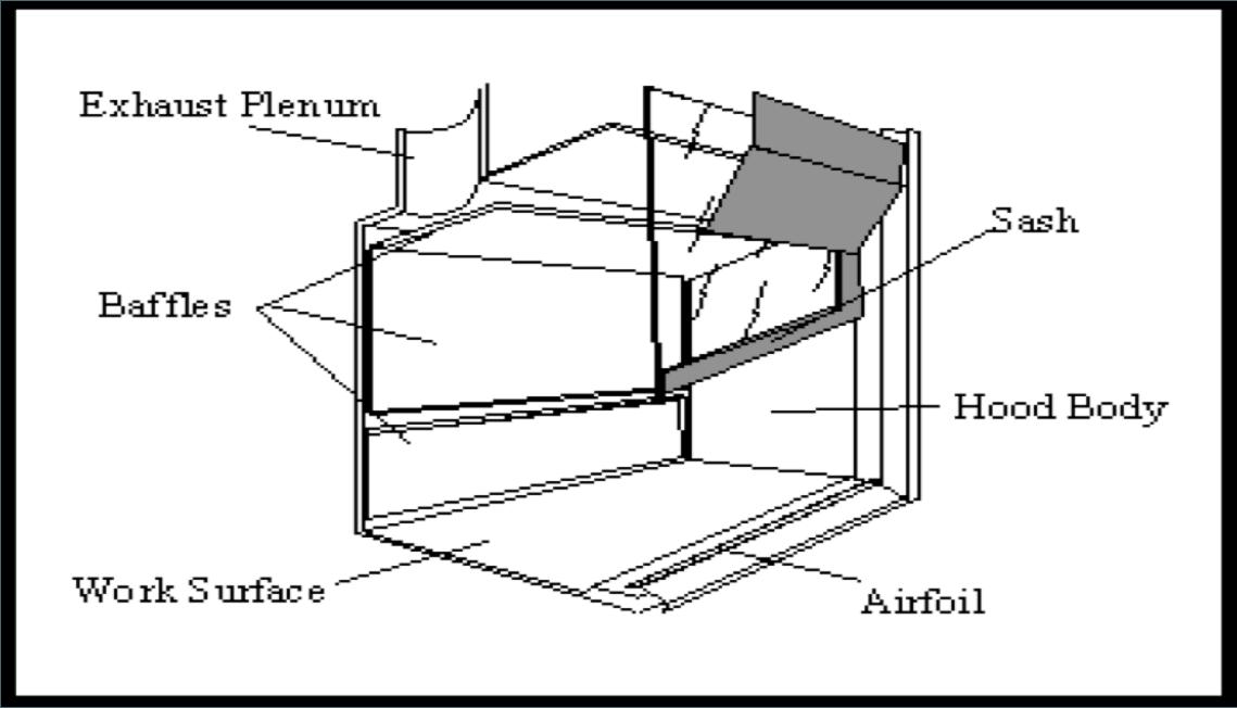 fume hoods information engineering360 rh globalspec com fume hood manual pdf fume hood manual