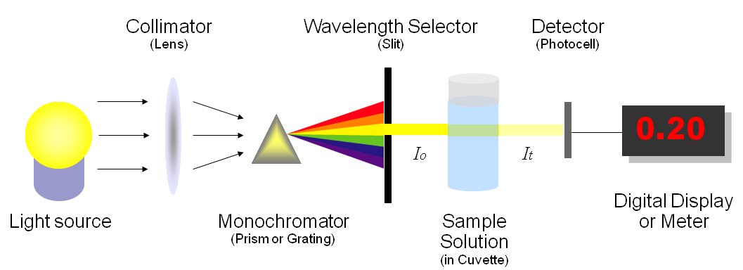 spectrophotometer colorimeter Water Quality Photometers and Colorimeters Information | Engineering360