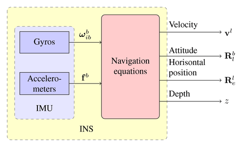 Inertial Navigation Systems Selection Guide