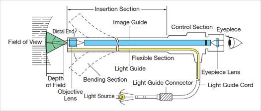 Ph Instruments Information Engineering360