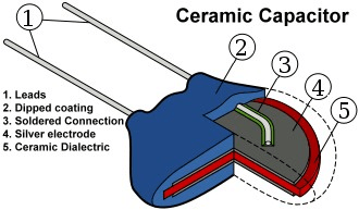 Capacitor cross-section diagram via Interface Bus