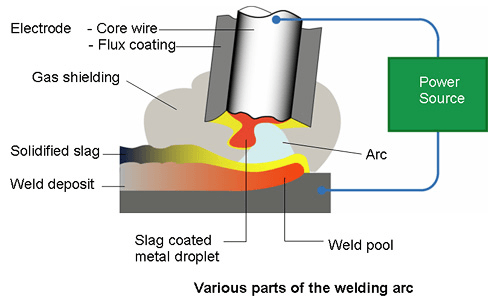Stick Electrode Welding from HERA