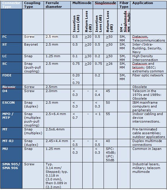 Fiber Optic Connectors Selection Guide | Engineering360