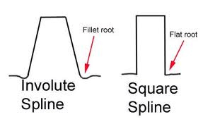 Selecting spline shafts