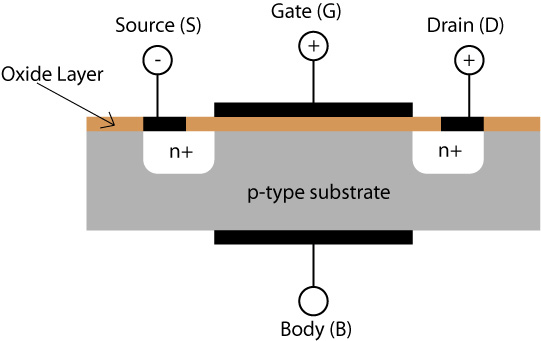 Metal-Oxide Semiconductor FET (MOSFET) Selection Guide | Engineering360