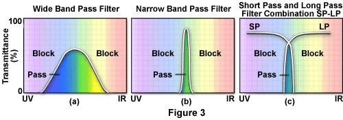 long pass and short pass filters selection guide