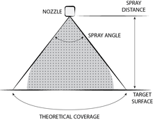 Selecting spray angles