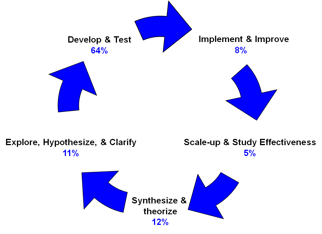 research and development services selection guide