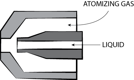 Selecting two fluid nozzles