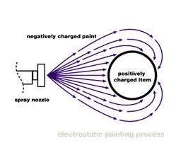 Electrostatic Painting drawing