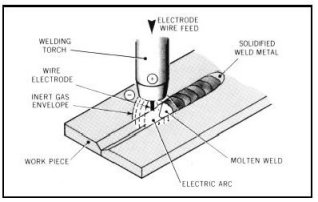 Selecting MIG welding process