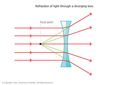 optical lenses selection guide