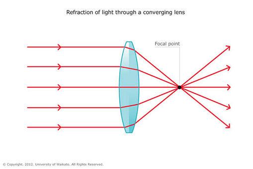 optical lenses information engineering360. Black Bedroom Furniture Sets. Home Design Ideas