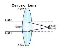 cylindrical lenses selection guide