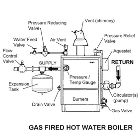 Help! My Boiler is Letting Out Steam - Minneapolis Saint Paul