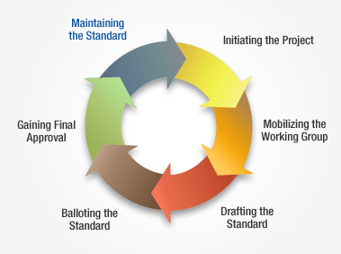 Standards Development Process graph