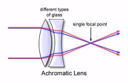 optical lenses selection guide