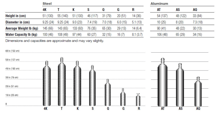 Chemical Process and Petrochemical Gases Selection Guide