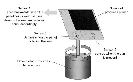 Selecting solar trackers