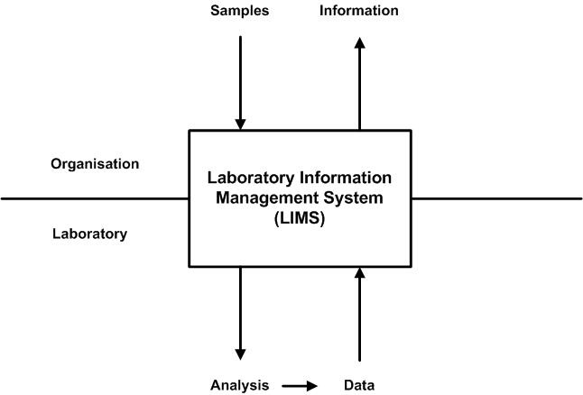 laboratory information management systems diagram