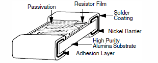 Chip resistor from EEWeb