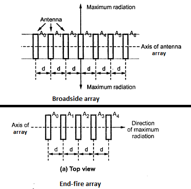 Antenna Array Directivity diagram