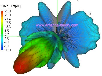 3D antenna radiation pattern graph