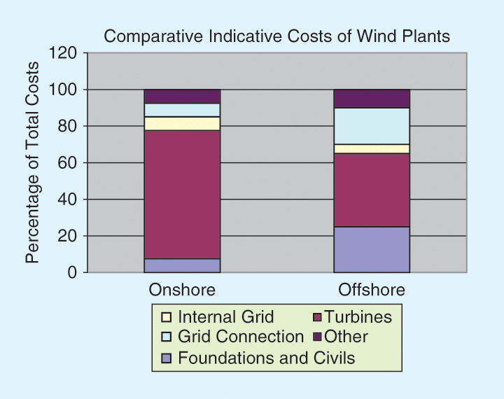 Wind Turbines Selection Guide