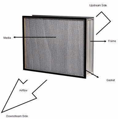 industrial air filters selection guide