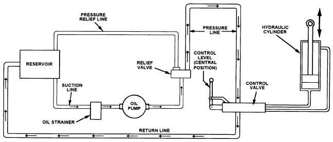 hydraulic flow diagram