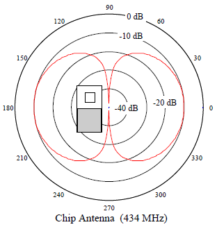 Chip antenna radiation pattern selection