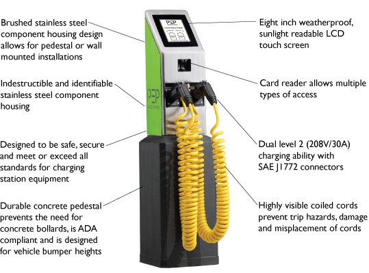 Electric Vehicle Chargers Selection Guide | Engineering360