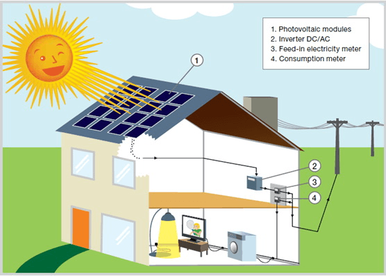 solar panels selection guide