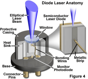 diode lasers selection guide
