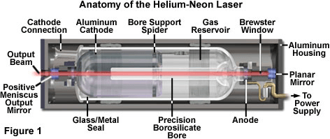 helium neon lasers selection guide