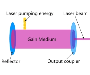 laser pointers selection guide