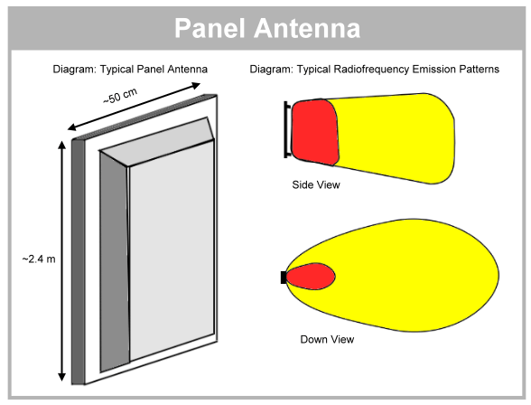 Panel Antenna diagram