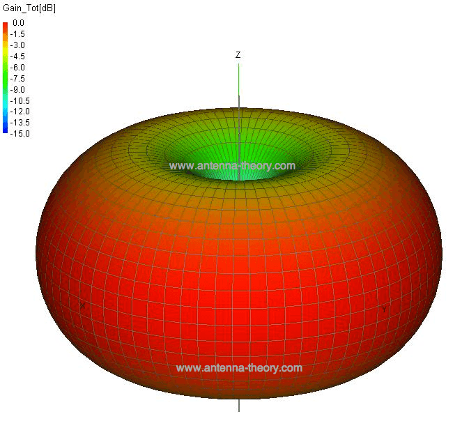 Radiation pattern vertical antenna
