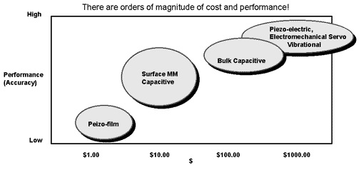 A graph showing the relative cost and accuracy of common accelerometer types from Texas Instruments