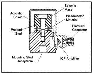 accelerometers selection guide