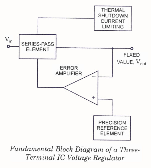 IC Voltage Regulators Information | Engineering360