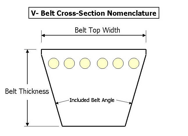 V-Belt diagram