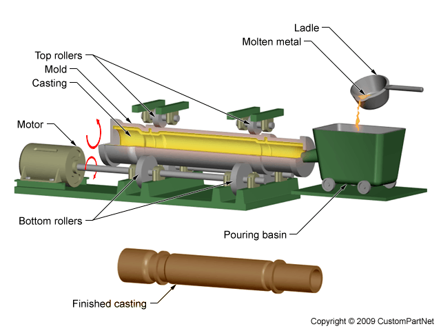 Selecting centrifugal casting machines