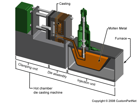 Selecting die casting machines