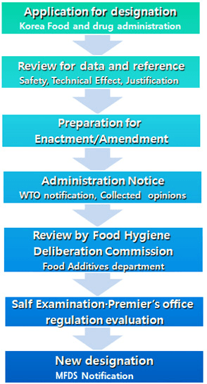 food additives selection guide