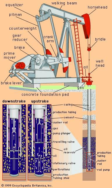 pumpjacks information engineering360 rh globalspec com pallet jack pump diagram oil pump jack diagram