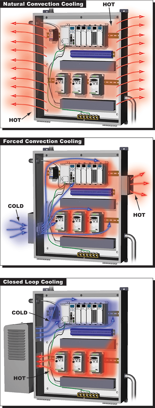 enclosure cooling