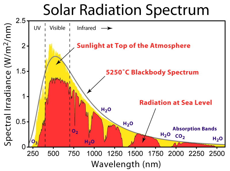 solar radiation instruments selection guide