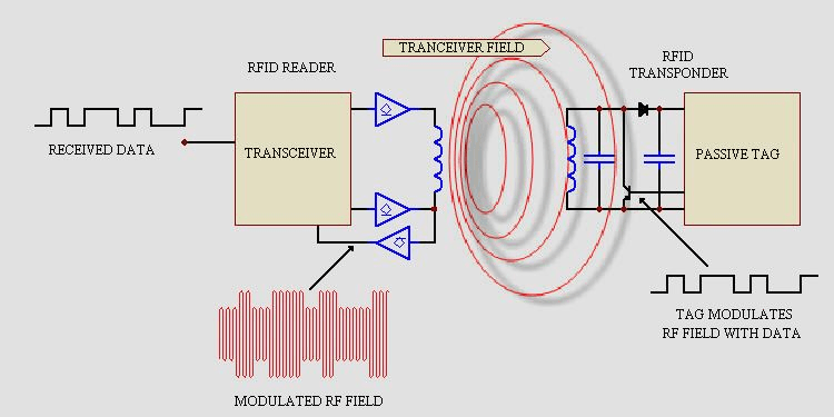 Operation of RFID transceivers